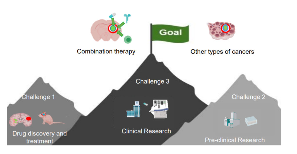 "A cartoon image of three grey mountains. One mountain is labeled with ""Challenge 1: Drug discovery and treatment."" One mountain is labeled with ""Challenge 2: Pre-clinical research."" One mountain is labeled with ""Challenge 3: Clinical research."" This last mountain is topped with a green flag that says ""Goal."""
